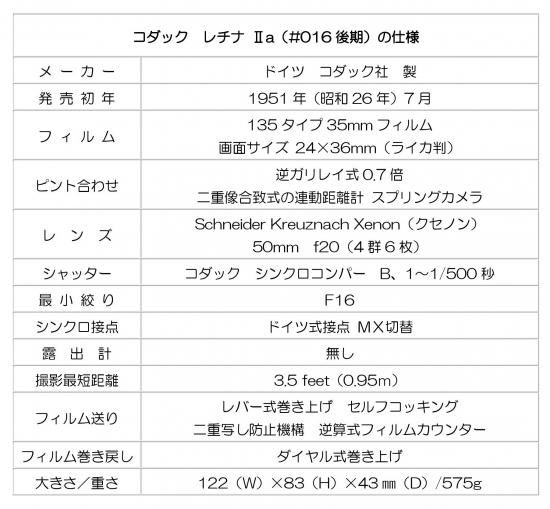 ○ Blog コダック レチナⅡa 20151203