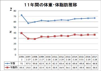 11年間の体重・体脂肪推移 折れ線グラフ