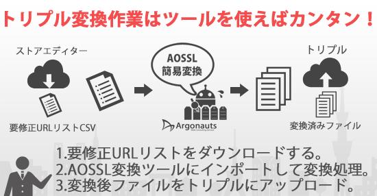ヤフーショッピングAOSSL対応方法について