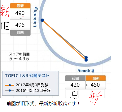 TOEIC 1617比較
