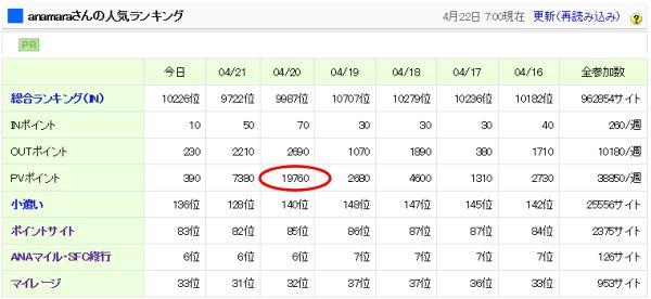 日本ブログ村でソラオとチカコの陸マイラー向けトリセツのPVポイントが急増
