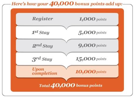 IHGリワードクラブの新しいボーナスポイントキャンペーン 3回の宿泊で40000ポイント