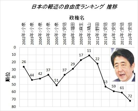 日本の報道の自由度ランキング2016