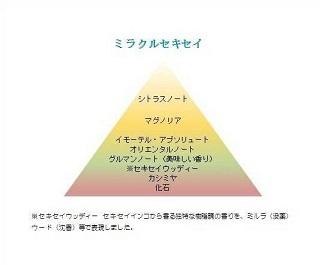 ミラクルセキセイ成分表