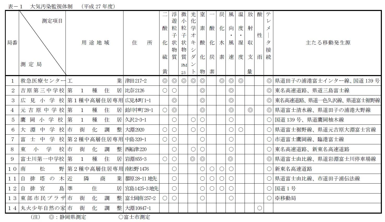 0220大気汚染監視体制-富士市