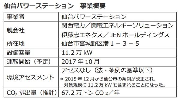 170327仙台パワーステーション 事業概要