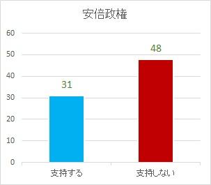 20170428安倍政権