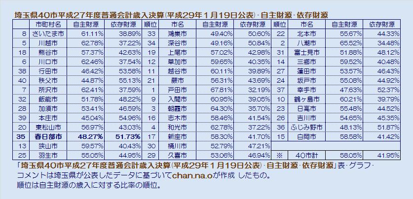 埼玉県40市平成27年度普通会計歳入決算・自主財源・依存財源・表