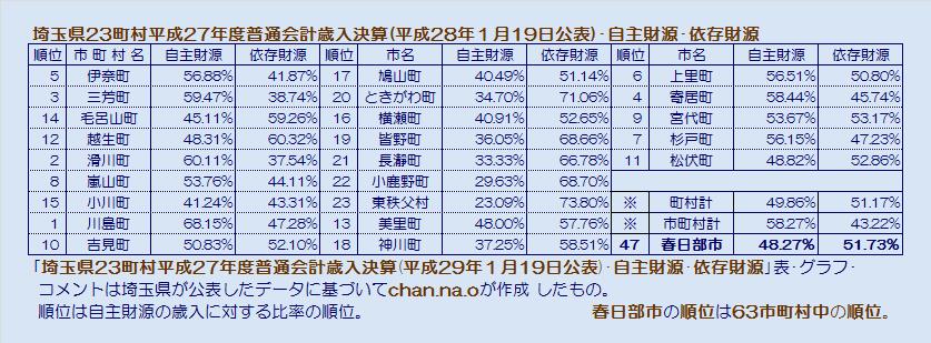 埼玉県23町村平成27年度普通会計歳入決算・自主財源・依存財源・表