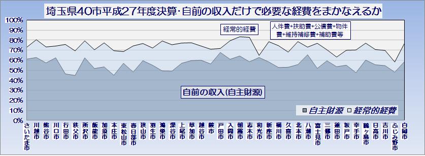 埼玉県40市平成27年度普通会計決算・自前の収入だけで必要な経費をまかなえるか・グラフ