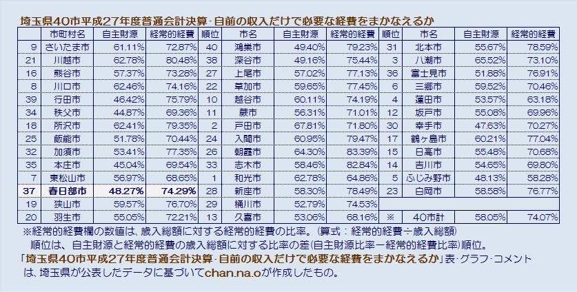 埼玉県40市平成27年度普通会計決算・自前の収入だけで必要な経費をまかなえるか・表