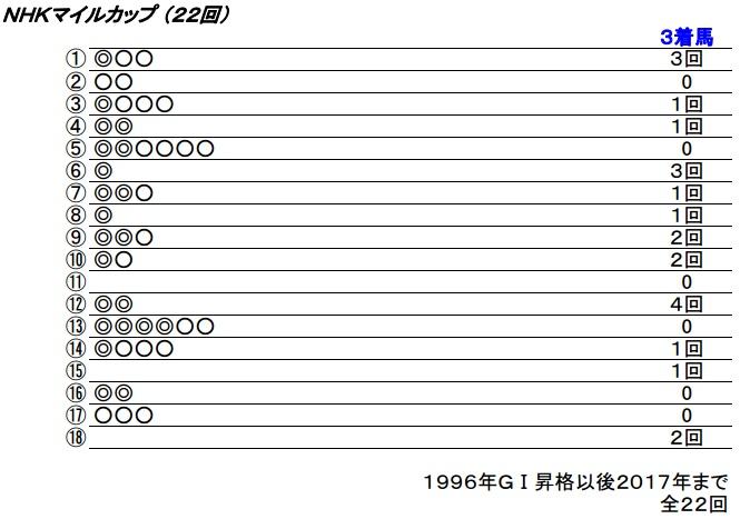 18_NHKマイル