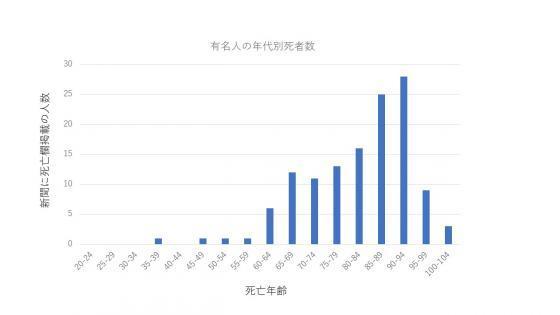 有名人の死亡年齢統計(新聞から)_convert_20170326162436