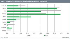 OLED_chinesebland_AMOLED_penetration_simulation_image1.jpg
