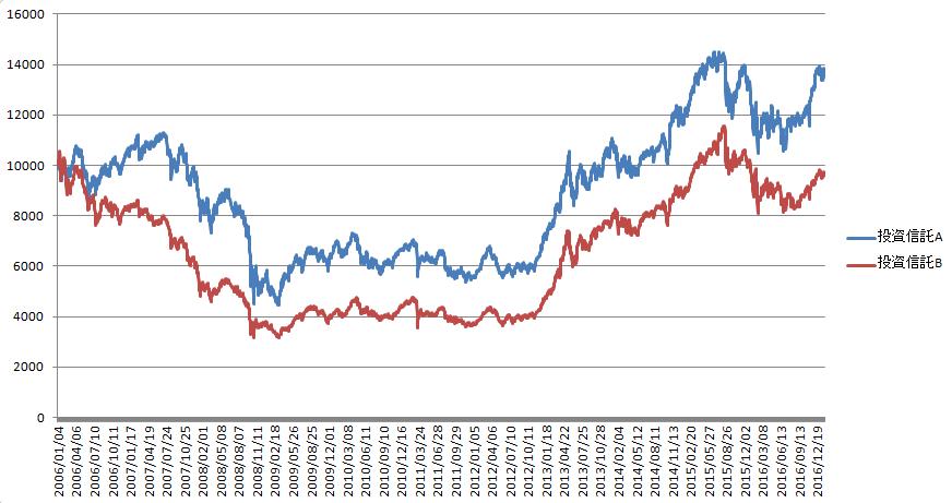 投資信託基準価額比較