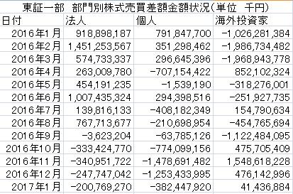 2016~2017年1月東証部門別売買差額金額状況