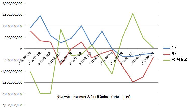 東証一部部門別株式売買差額金額グラフ