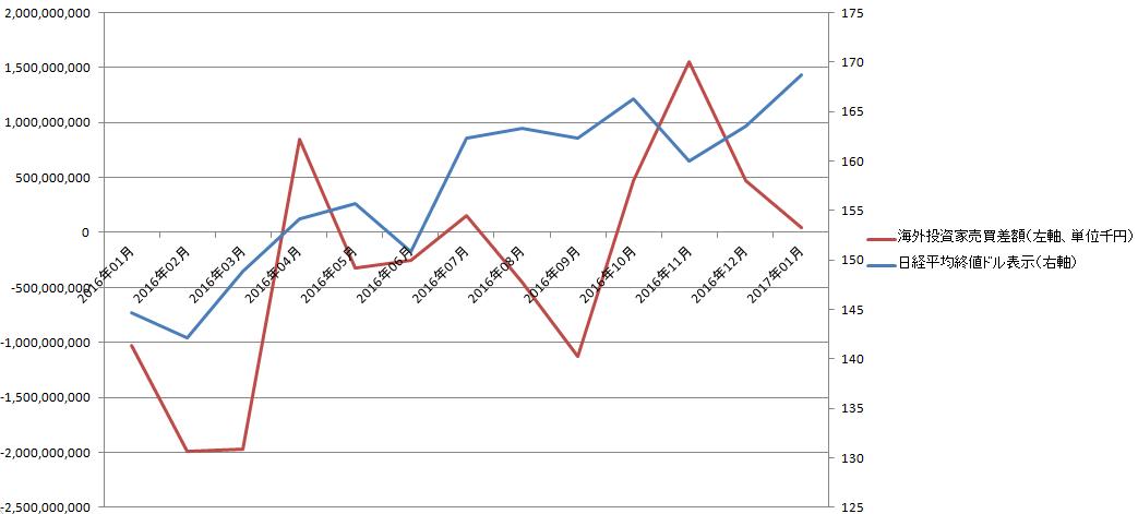海外投資家動向と日経平均(ドル表示)