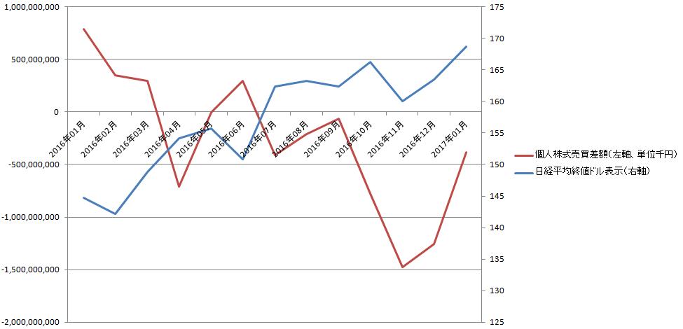 国内投資家動向と日経平均ドル表示