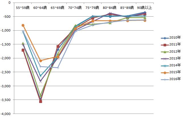 東京都転入出グラフ