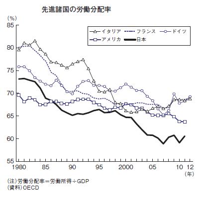 先進国の労働分配率
