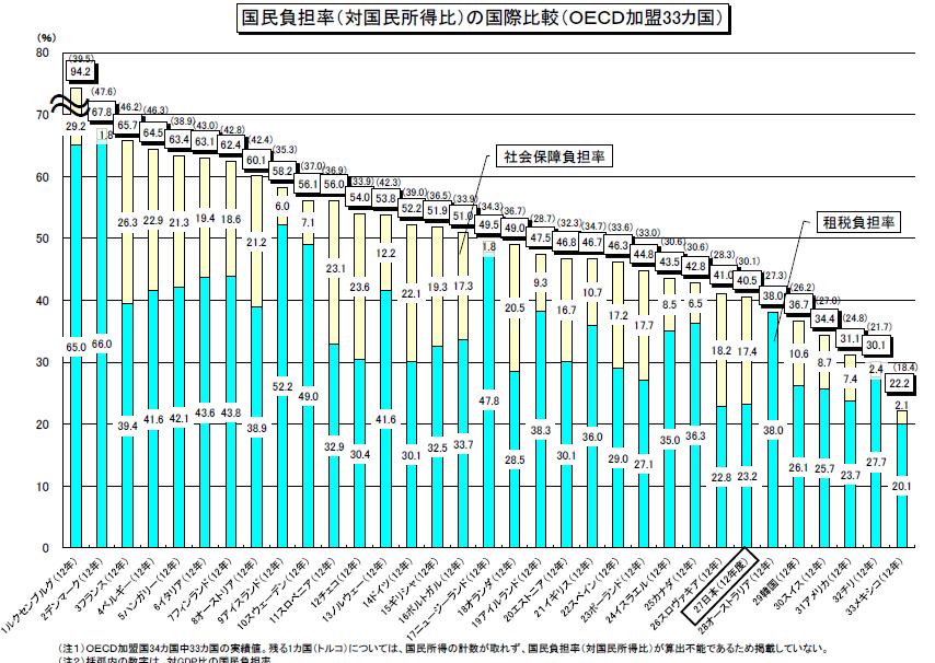国民負担率国際比較