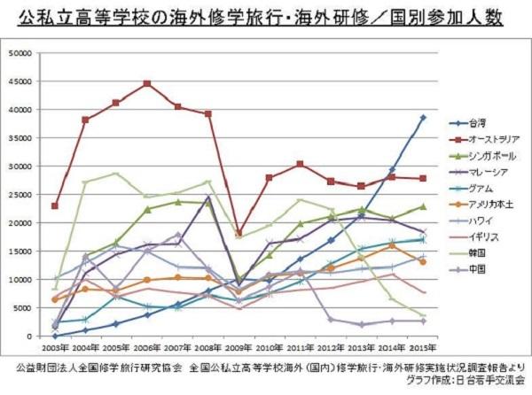 公私立高等学校の海外修学旅行・海外研修/国別参加人数 公益財団法人全国修学旅行研究協会・台湾が、日本の高校の海外修学旅行先で一番多いことが統計で明らかになりました!
