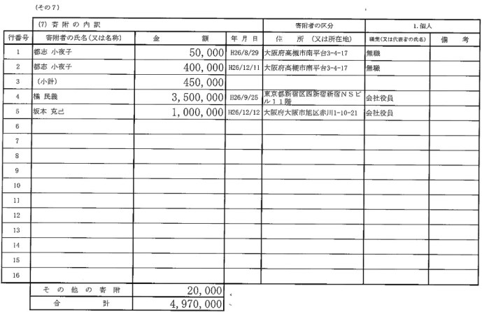 辻元議員に橘民義から3,500,000円の寄付(H.26.9.25)