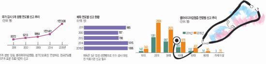 5つの性病、3年間で77%急増...なぜ? 韓国