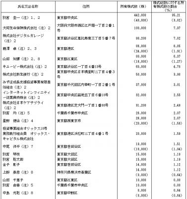 インターネットインフィニティー(6545)IPOロックアップとベンチャーキャピタル