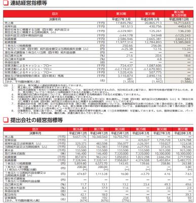 力の源ホールディングス(3561)IPO評判と分析