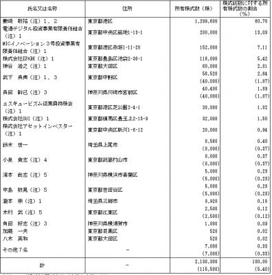 エスキュービズム(3982)IPO株主とロックアップ状況