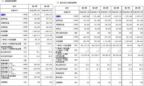 オロ(3983)IPO初値予想