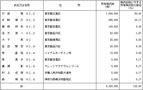 オロ(3983)株主の状況とベンチャーキャピタル
