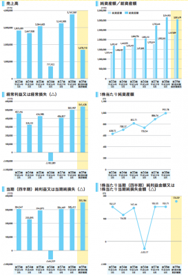 ほぼ日(3560)IPO業績と利益