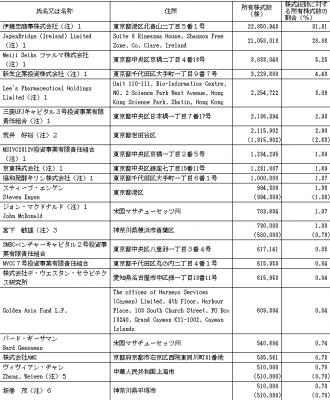 ソレイジア・ファーマ(4597)IPO伊藤忠商事ロックアップ