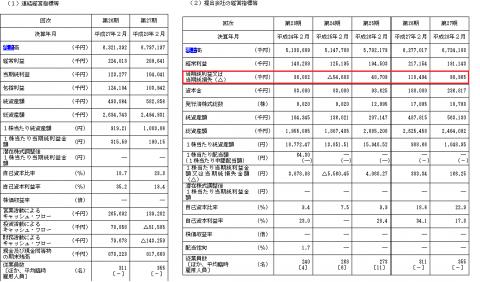 No.1(3562)IPO初値予想