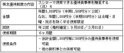 スシロー株主優待年間3000円