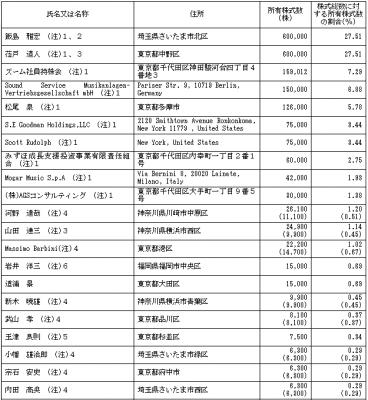 ズーム(6694)IPOロックアップとベンチャーキャピタル