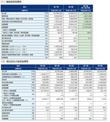 オークネット(3964)IPO初値予想