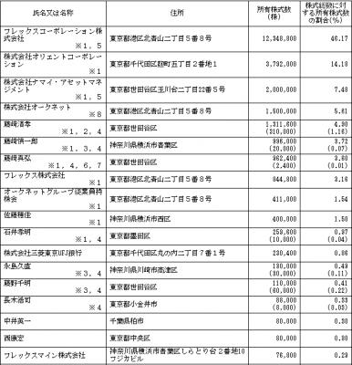 オークネット(3964)IPO株主状況とベンチャーキャピタル