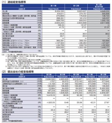 ネットマーケティング(6175)IPO初値予想