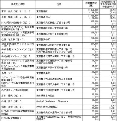 ネットマーケティング(6175)IPOベンチャーキャピタル