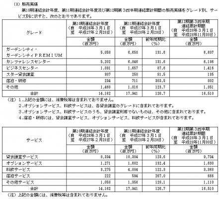 ティーケーピー(3479)IPO販売実績