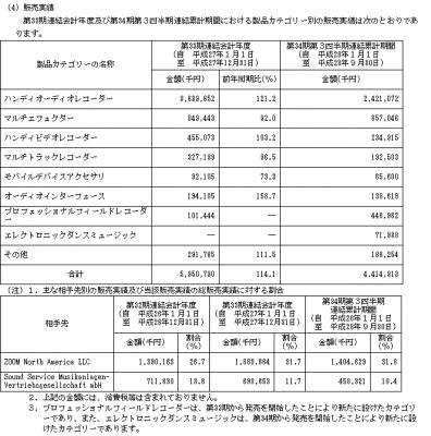 ズーム(6694)IPO販売実績