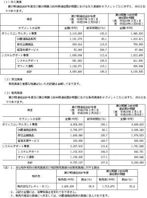 No.1(3562)業績予想