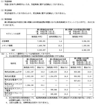 ネットマーケティング(6175)取引先大手と販売実績