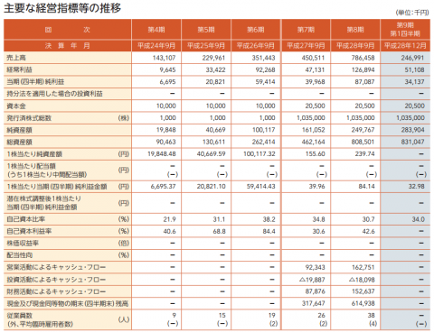 テモナ(3985)IPO評判と分析