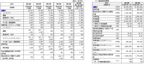 ウェーブロックホールディングス(7940)IPO評判と分析