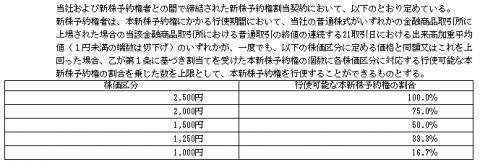 ウェーブロックホールディングス(7940)IPOストックオプション行使条件